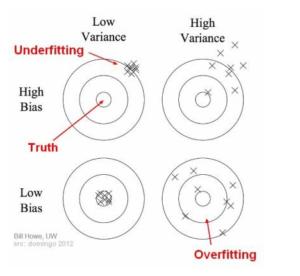 Relacion entre bias y variance
