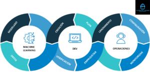 MLOps - Operaciones de desarrollo de machine learning