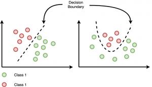 Limites de decision Regresión Logística