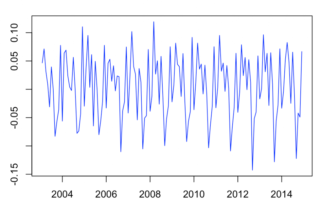 En este artículo continuamos explorando las series temporales. Explicamos los modelos ARIMA y estacionariedad de una serie.