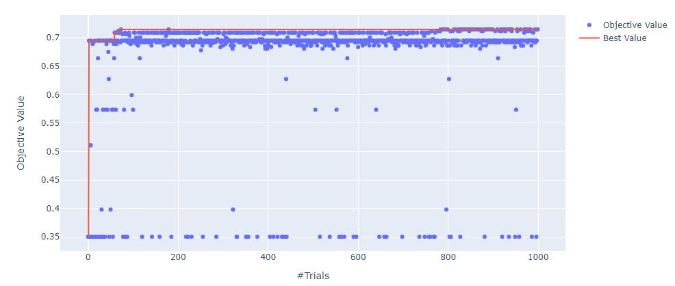 Visualización de hiperparámetros con Optuna